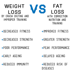Weight-Loss-vs-Fat-Loss